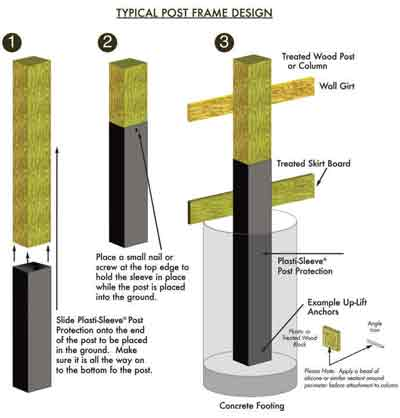 Foundation options for post frame pole barn buildings for House foundation options